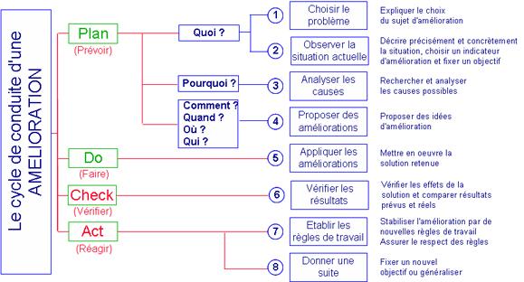 méthode de resolution de problème 8D en 8 étape