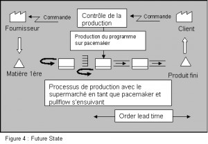 Value Stream Mapping Futur