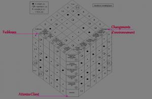 Diagramme Matriciel