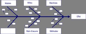 Diagramme d'Ishikawa - Causes effet