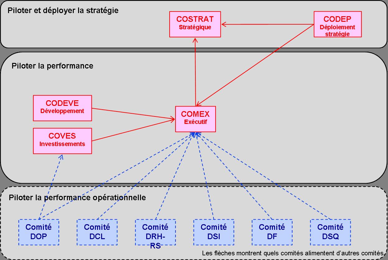 Exemple de carte de gouvernance