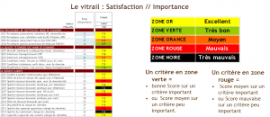 Le vitrail Satisfaction-importance