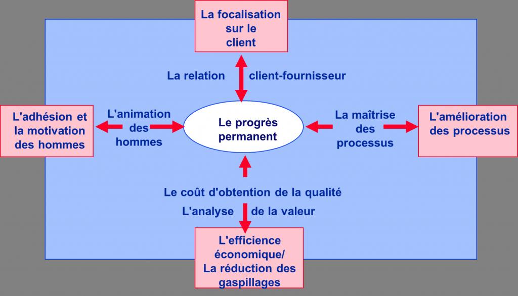 Les 5 Principes du TQM