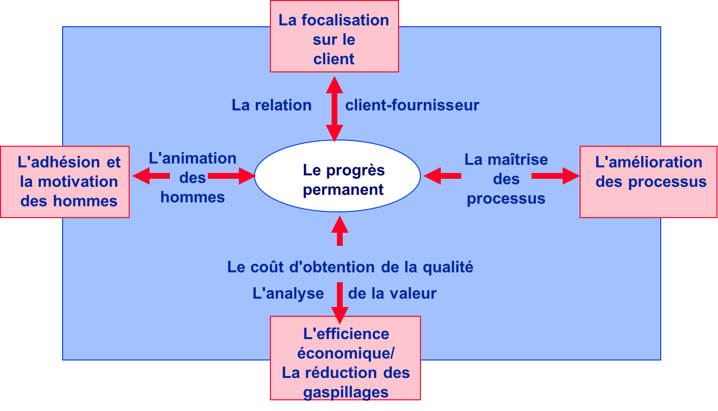 Tqm Business Excellence Aqm Conseil