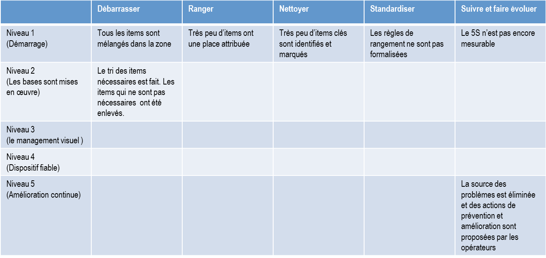 Criteres Audit 5S