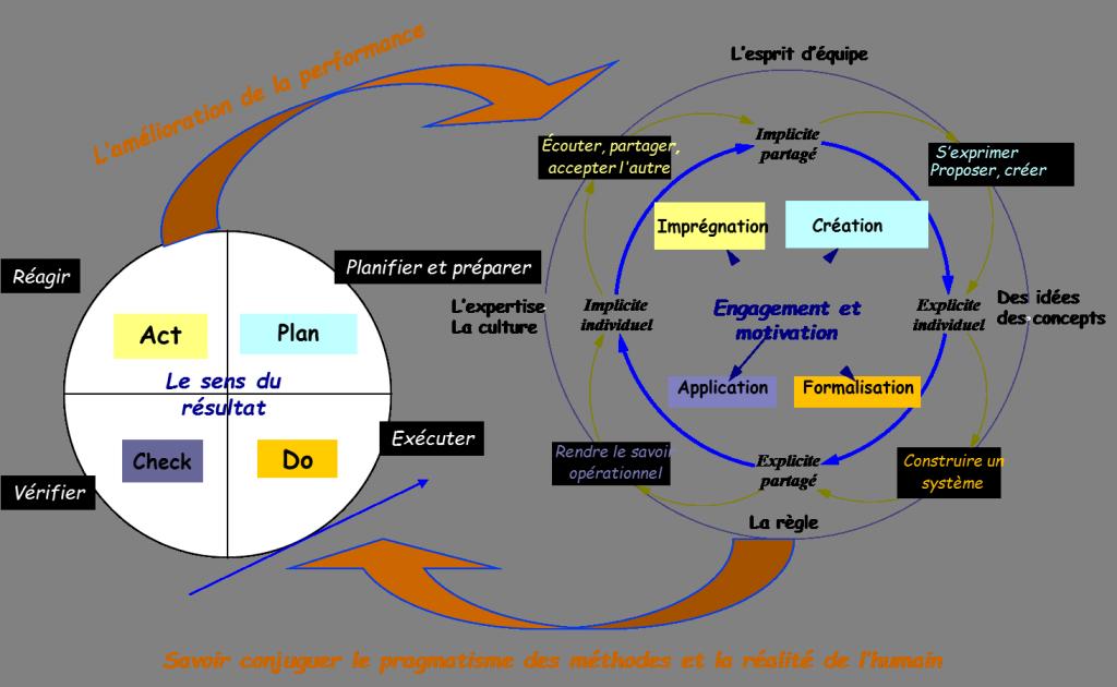 Modele SECI de Nonaka et PDCA de Deming