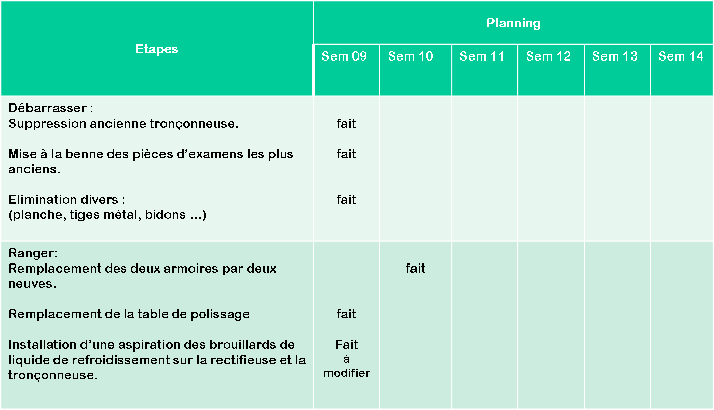 Plan d action 5S