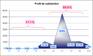 Profil de satisfaction