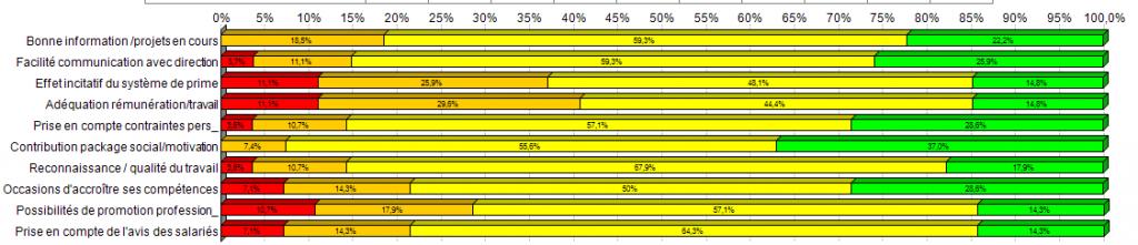 Resultats enquête motivation interne