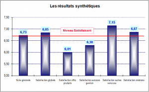 Synthèse satisfaction clients