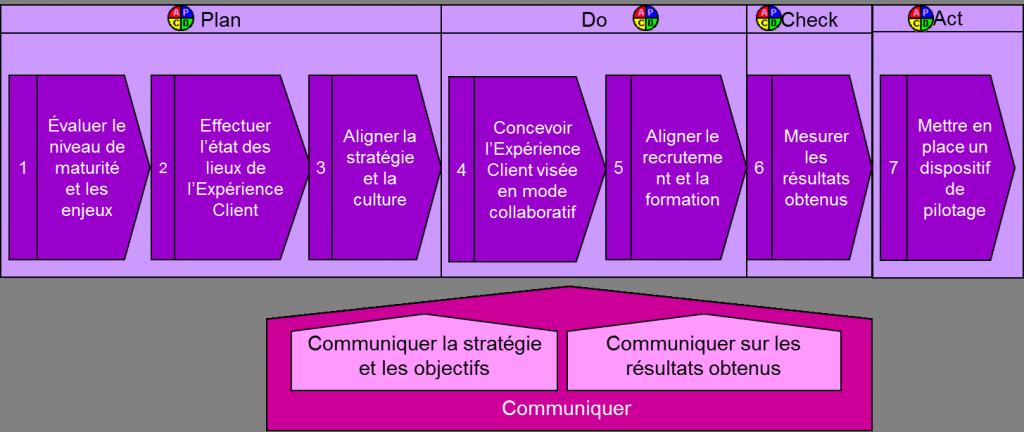 Customer Experience Transformation