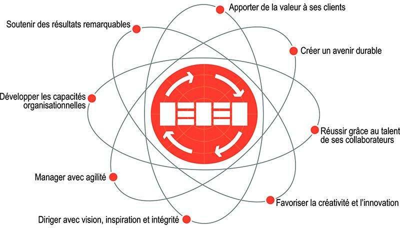 Les 8 concepts de l'EFQM