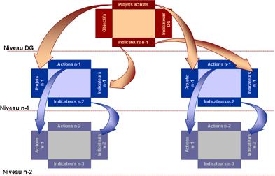 Méthode de déploiement par matrices Hoshin