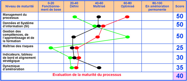 Evaluation de performance - AQM Conseil